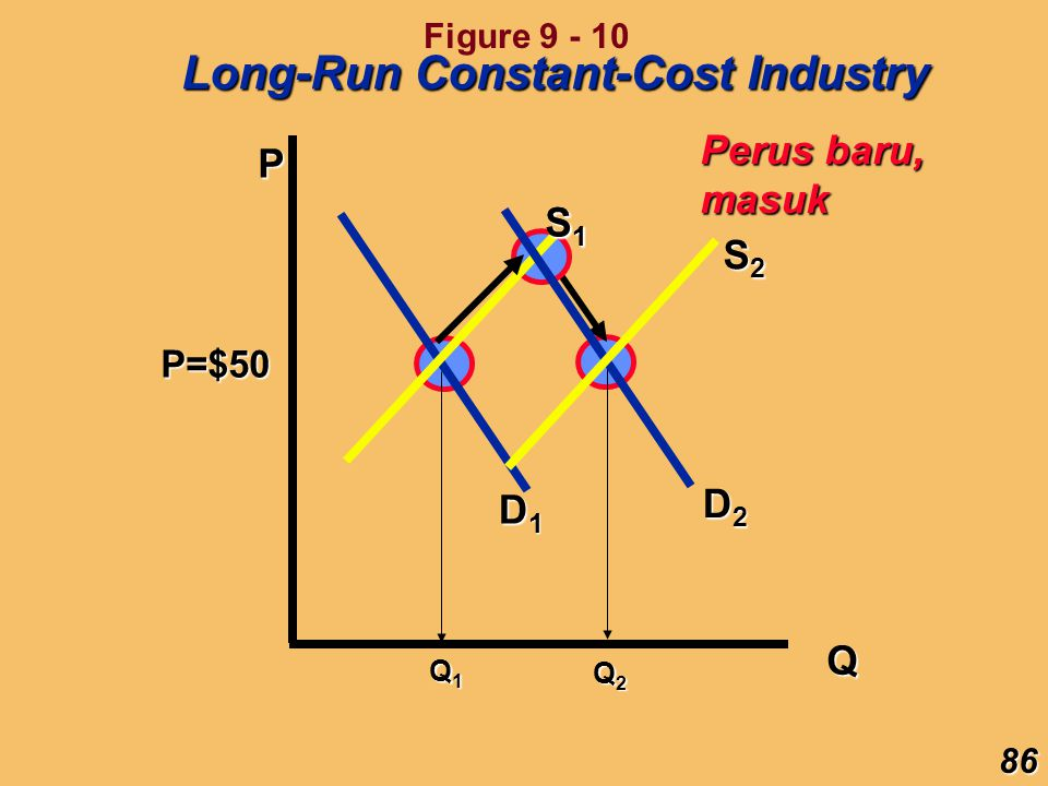 Long-Run Constant-Cost Industry