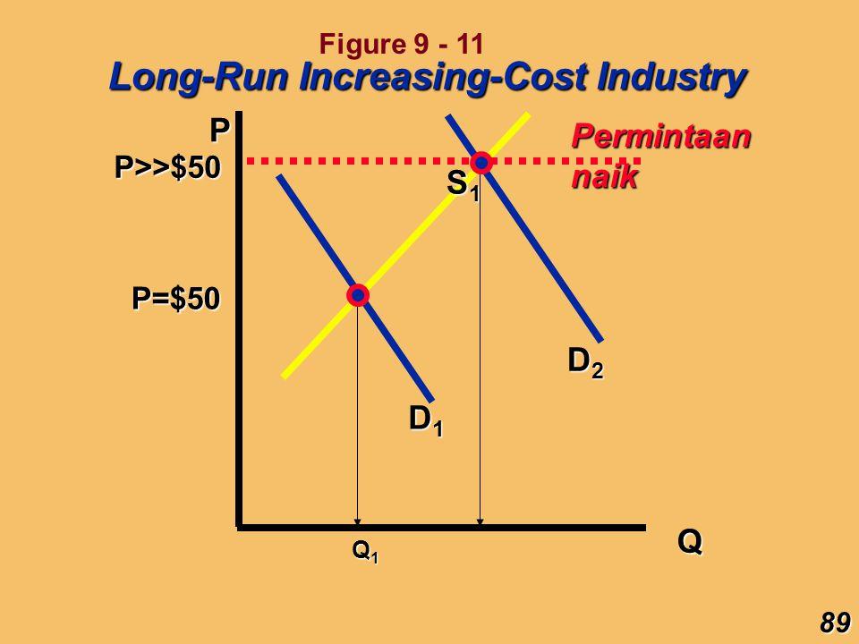 Long-Run Increasing-Cost Industry