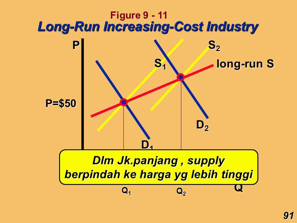 Dlm Jk.panjang , supply berpindah ke harga yg lebih tinggi