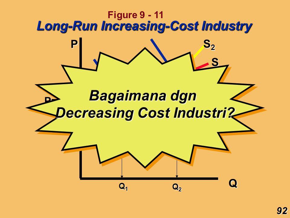 Decreasing Cost Industri