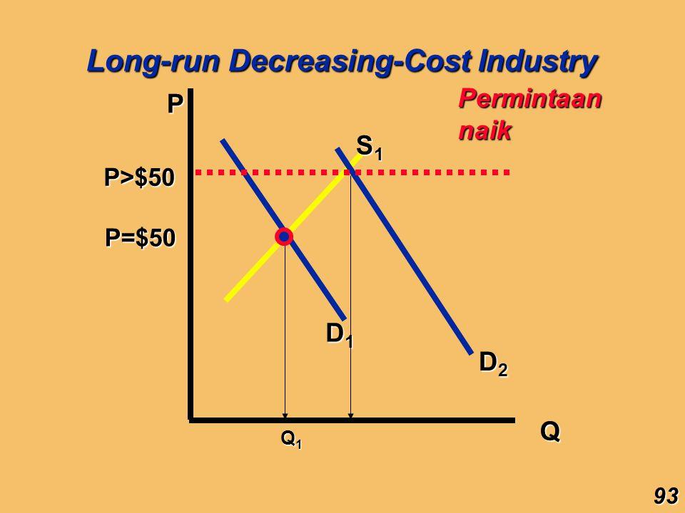 Long-run Decreasing-Cost Industry