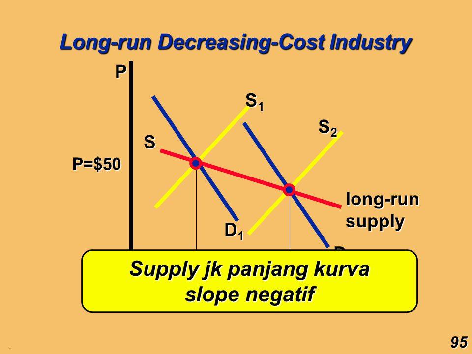 Supply jk panjang kurva