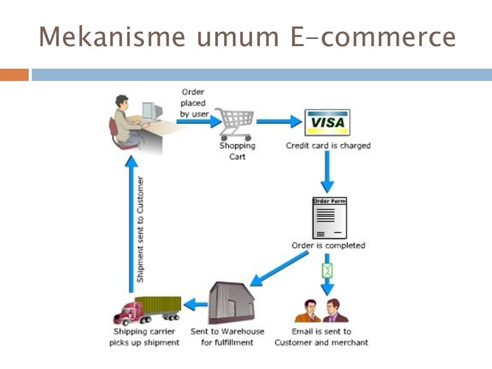 Mekanisme umum E-commerce