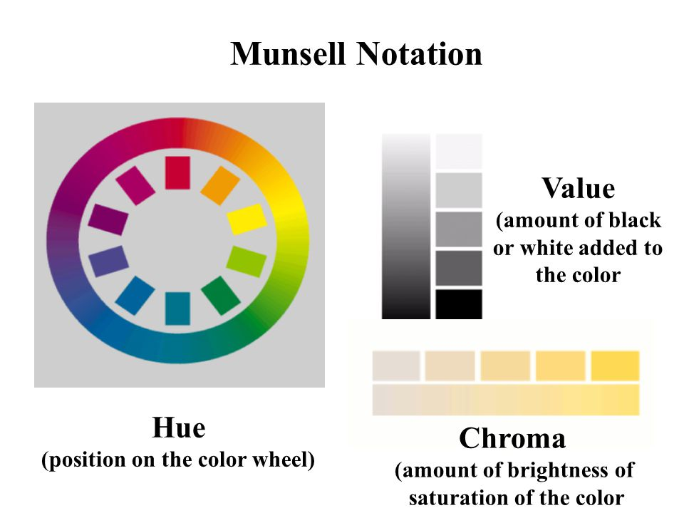Munsell Notation Value Hue Chroma