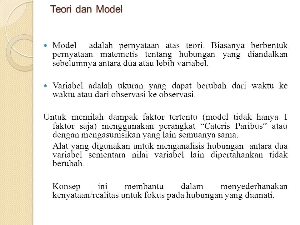 Teori dan Model