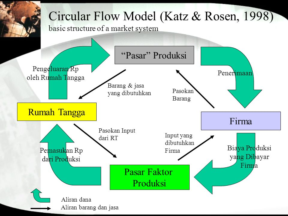 Circular Flow Model (Katz & Rosen, 1998) basic structure of a market system