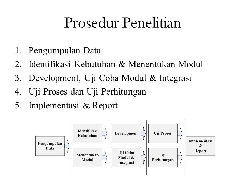 Prosedur Penelitian Pengumpulan Data