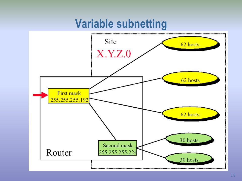 Variable subnetting