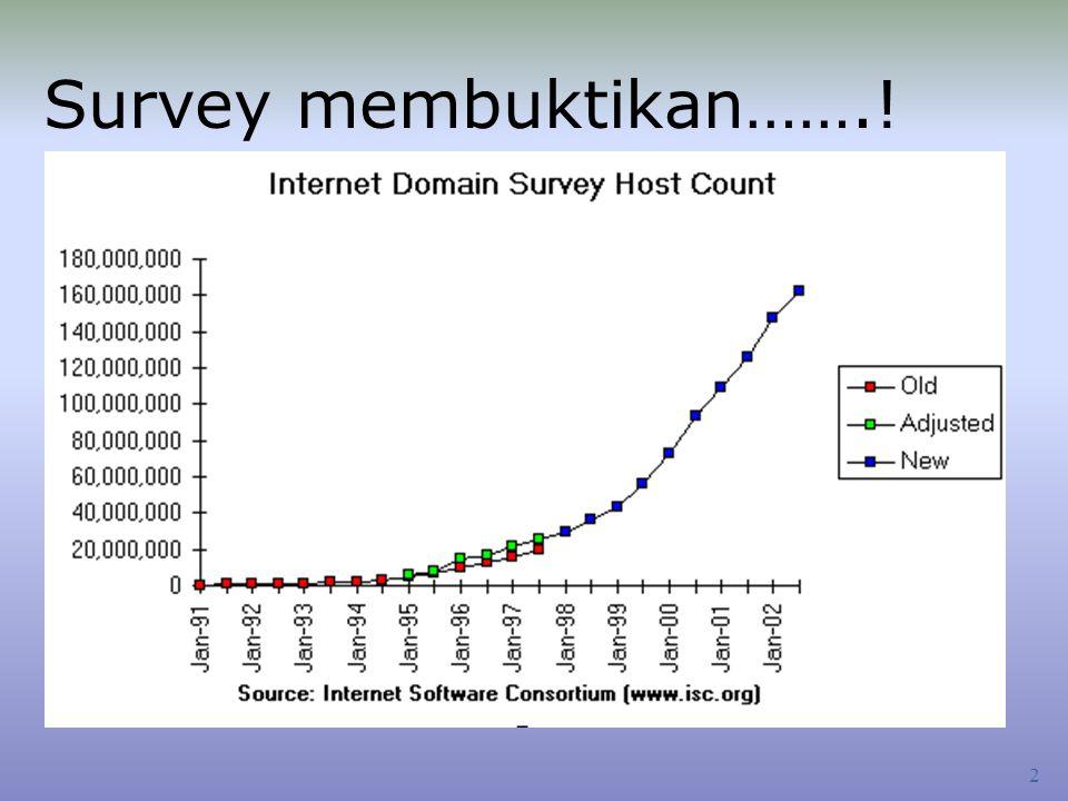 Survey membuktikan…….!