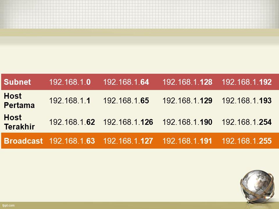 Subnet 192.168.1.0. 192.168.1.64. 192.168.1.128. 192.168.1.192. Host Pertama. 192.168.1.1. 192.168.1.65.