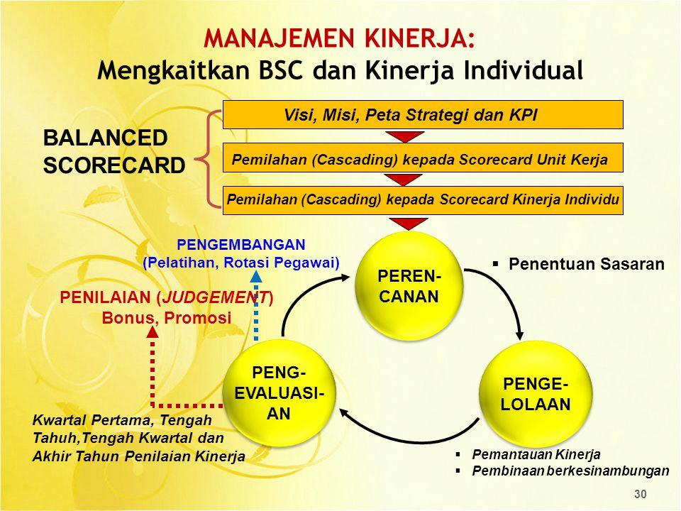 MANAJEMEN KINERJA: Mengkaitkan BSC dan Kinerja Individual