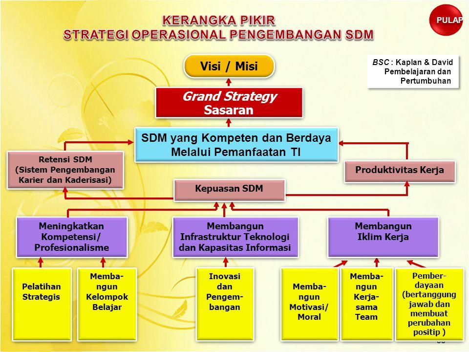 STRATEGI OPERASIONAL PENGEMBANGAN SDM