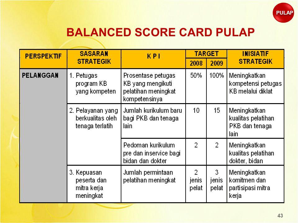 BALANCED SCORE CARD PULAP