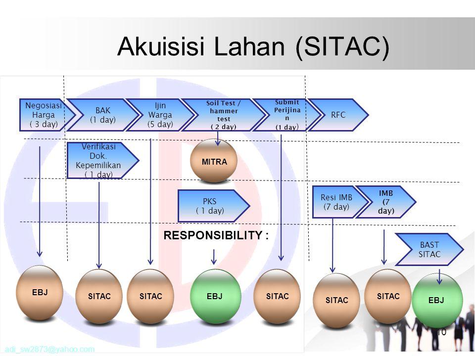 Akuisisi Lahan (SITAC)