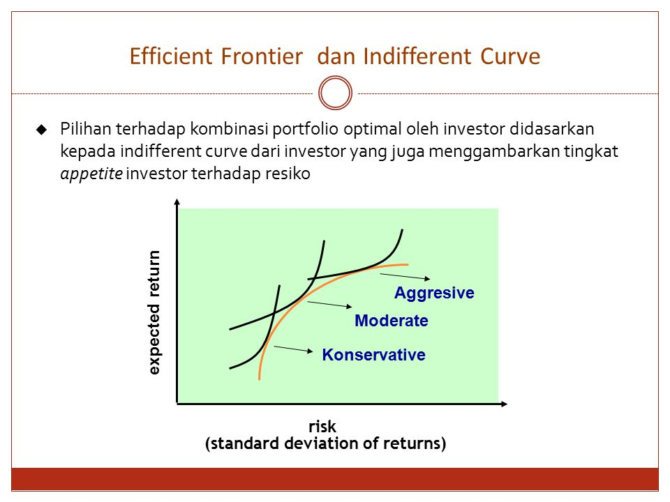 Efficient Frontier dan Indifferent Curve