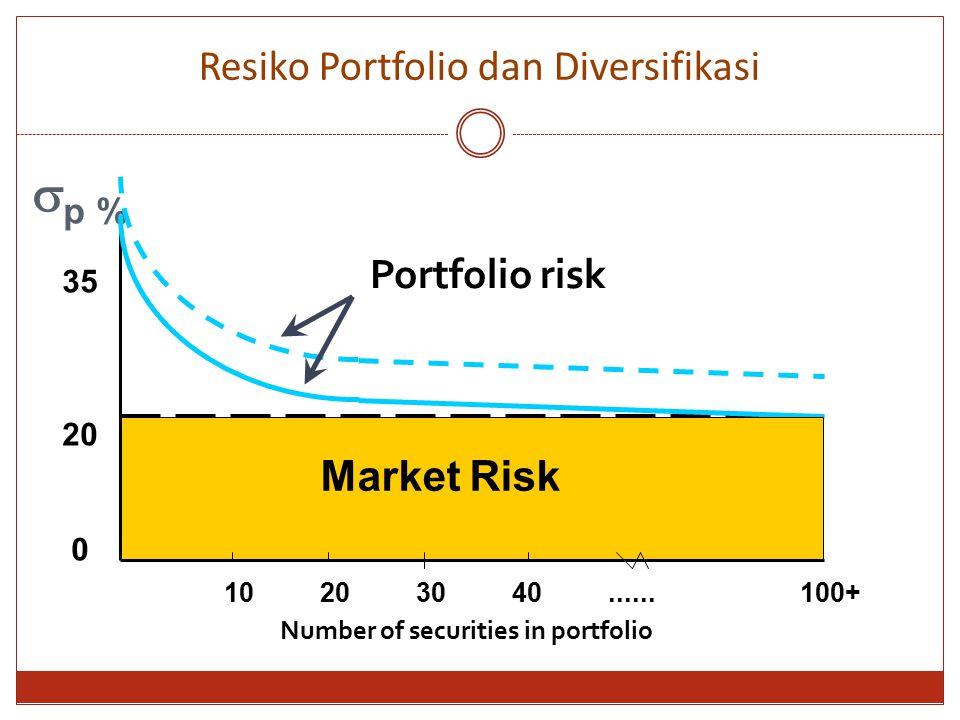 Resiko Portfolio dan Diversifikasi