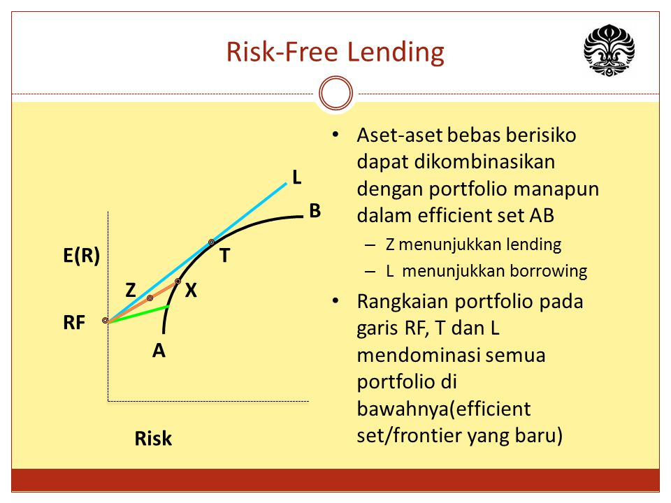 Risk-Free Lending Aset-aset bebas berisiko dapat dikombinasikan dengan portfolio manapun dalam efficient set AB.