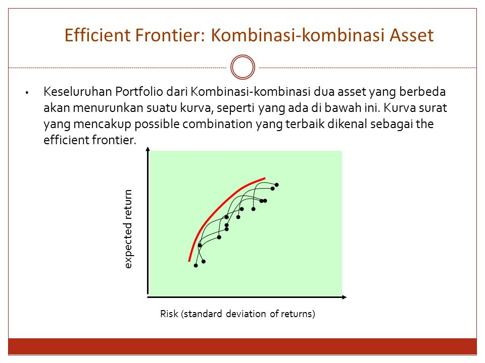 Efficient Frontier: Kombinasi-kombinasi Asset