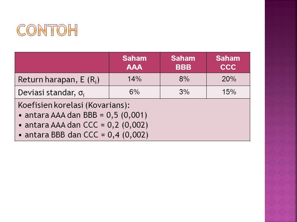 CONTOH Return harapan, E (Ri) Deviasi standar, σi