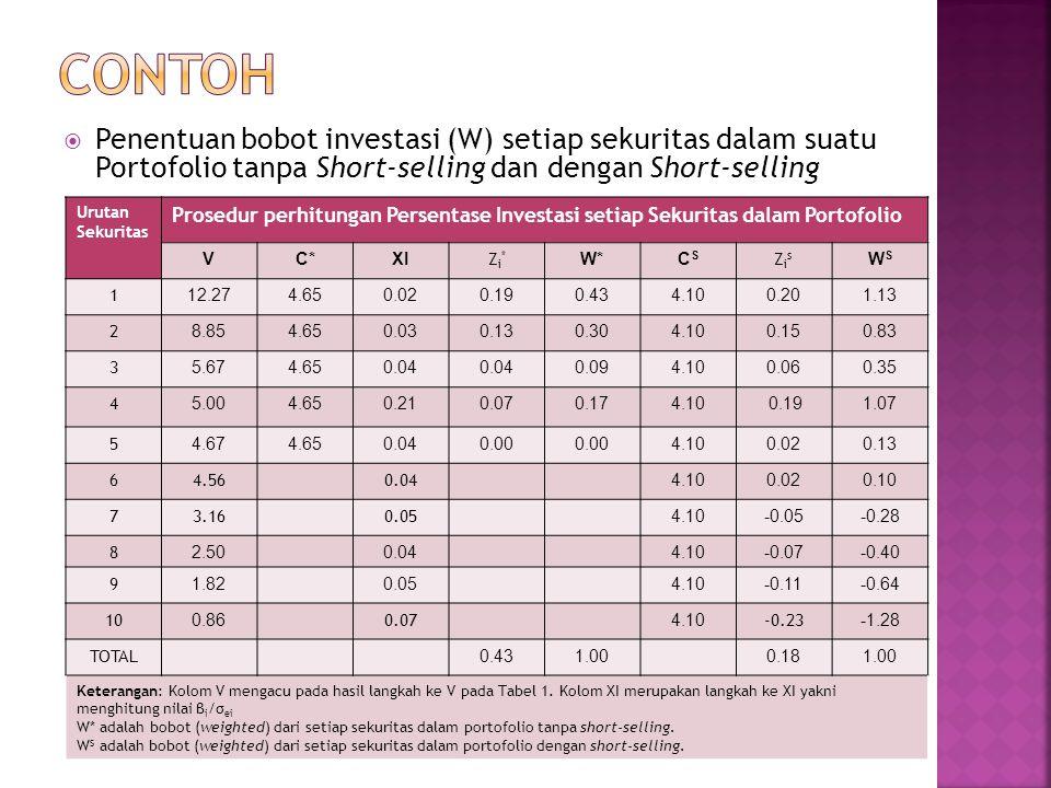 CONTOH Penentuan bobot investasi (W) setiap sekuritas dalam suatu Portofolio tanpa Short-selling dan dengan Short-selling.