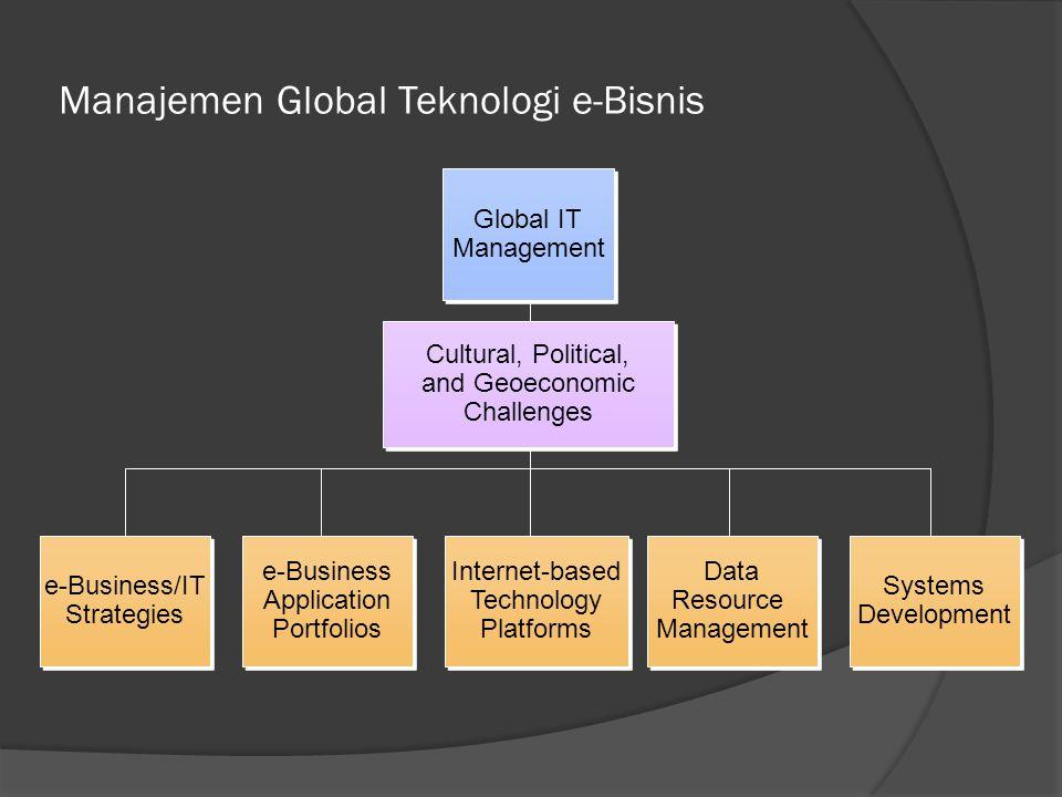 Manajemen Global Teknologi e-Bisnis