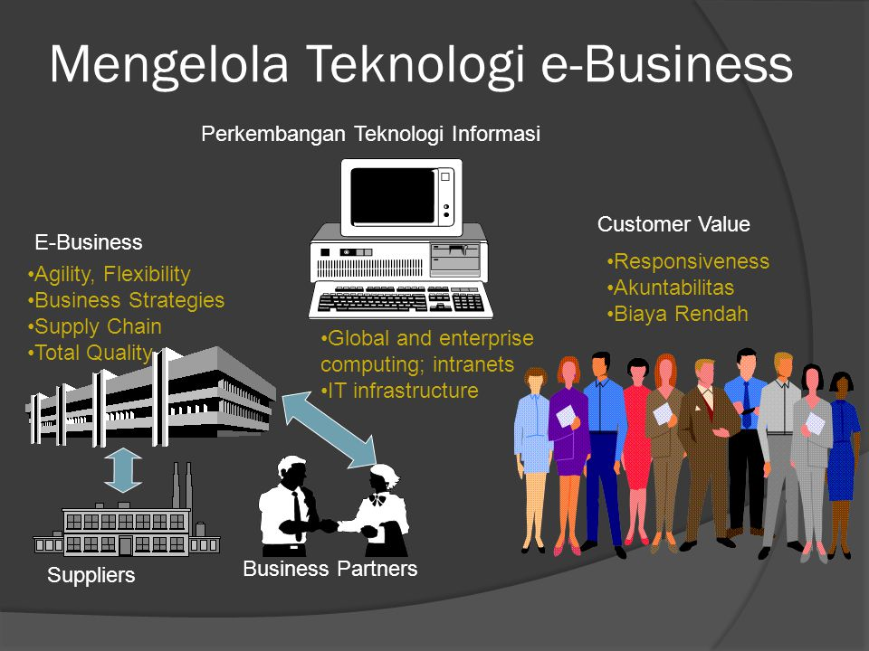 Mengelola Teknologi e-Business