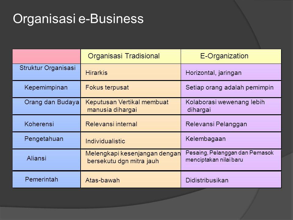 Organisasi e-Business