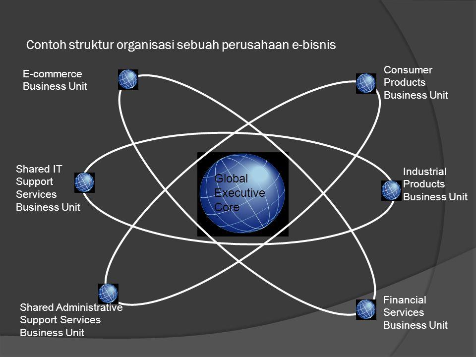 Contoh struktur organisasi sebuah perusahaan e-bisnis