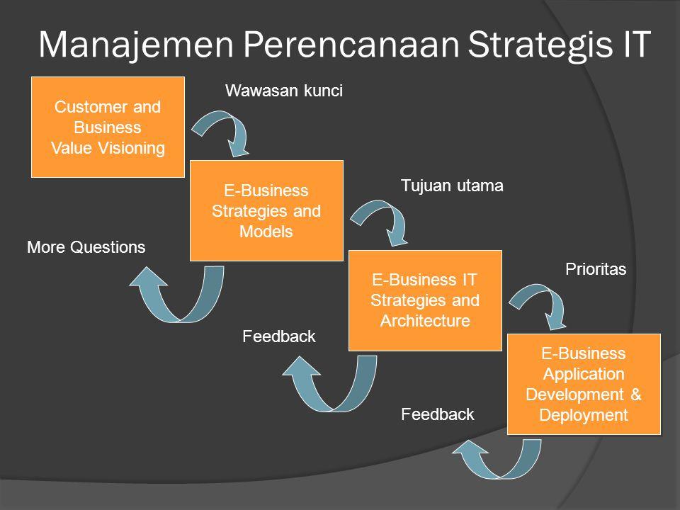 Manajemen Perencanaan Strategis IT