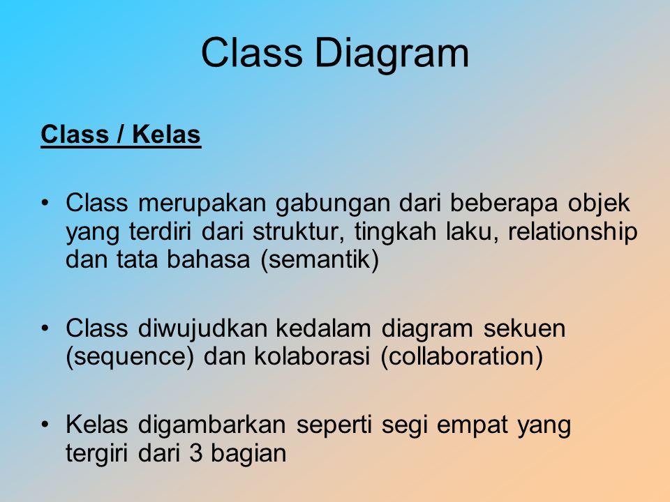 Class Diagram Class / Kelas