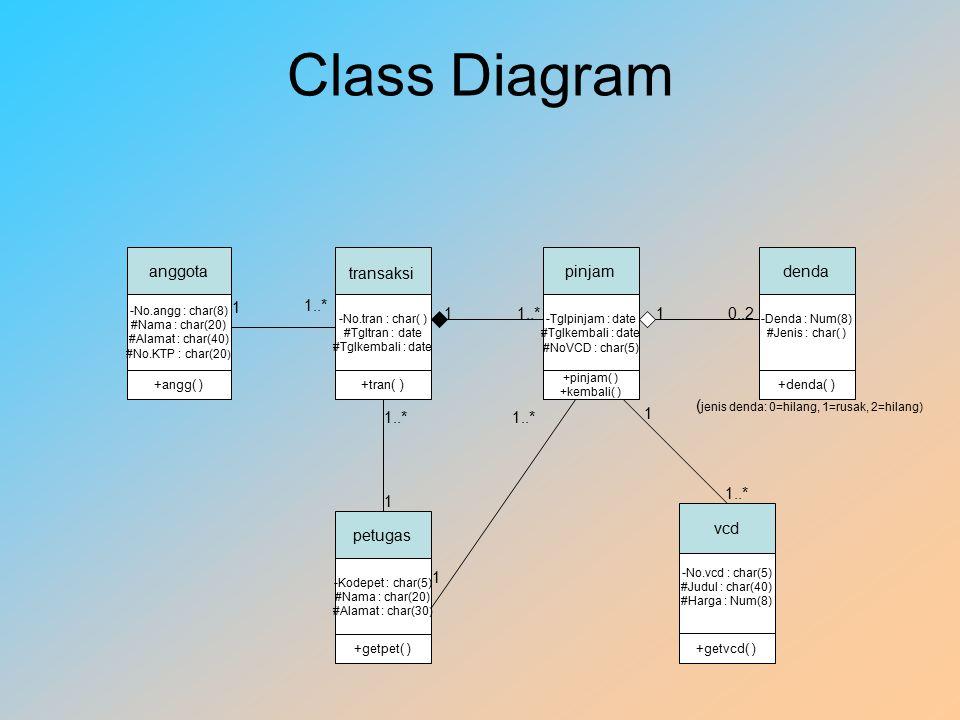 Class Diagram anggota pinjam denda transaksi 1 1..* 1 1..* 1 0..2