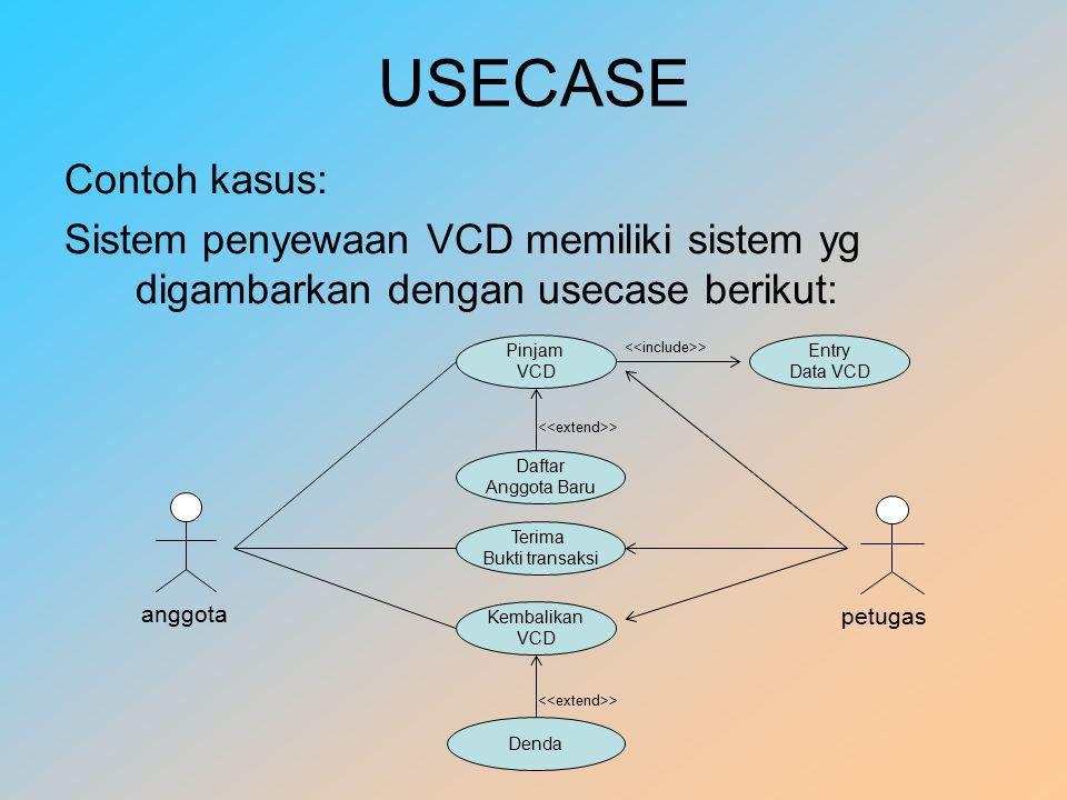 USECASE Contoh kasus: Sistem penyewaan VCD memiliki sistem yg digambarkan dengan usecase berikut: Pinjam.