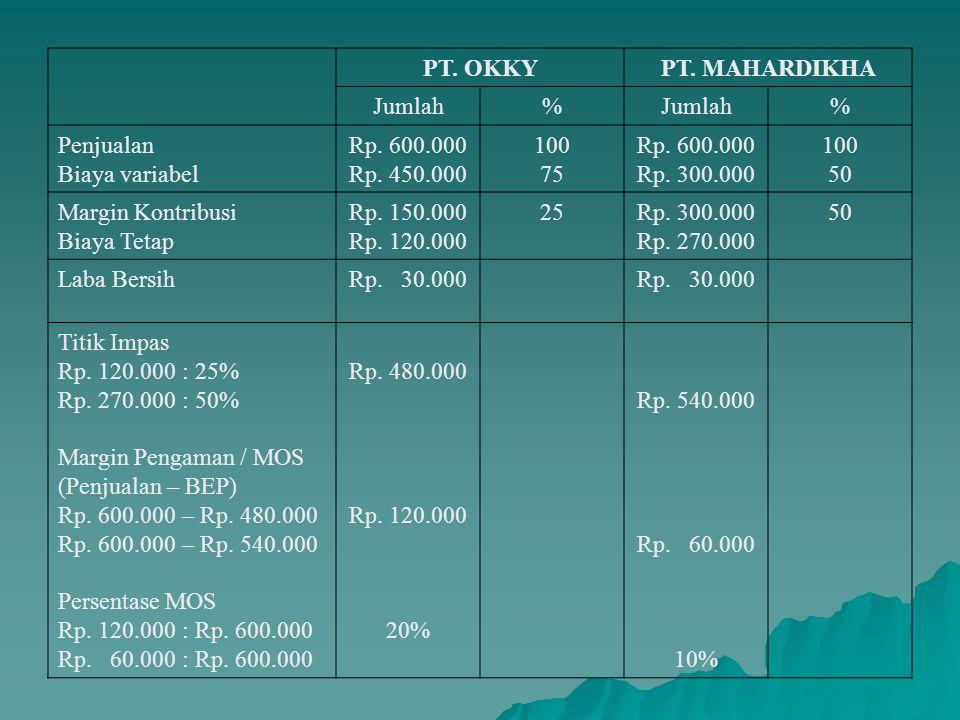 PT. OKKY PT. MAHARDIKHA. Jumlah. % Penjualan. Biaya variabel. Rp. 600.000. Rp. 450.000. 100.