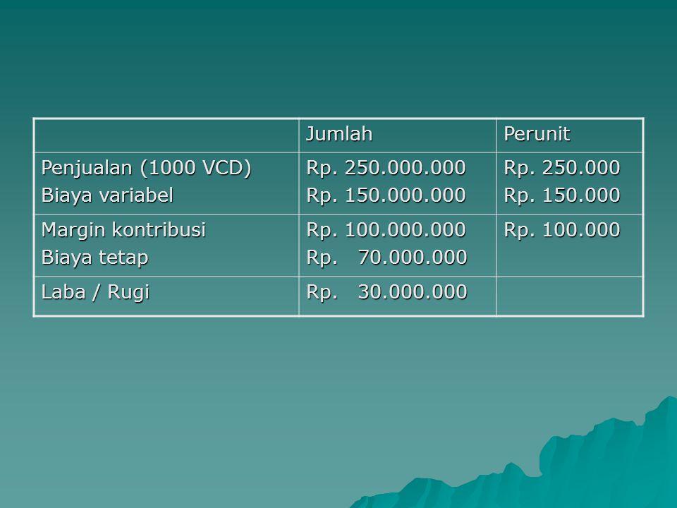 Jumlah Perunit. Penjualan (1000 VCD) Biaya variabel. Rp. 250.000.000. Rp. 150.000.000. Rp. 250.000.