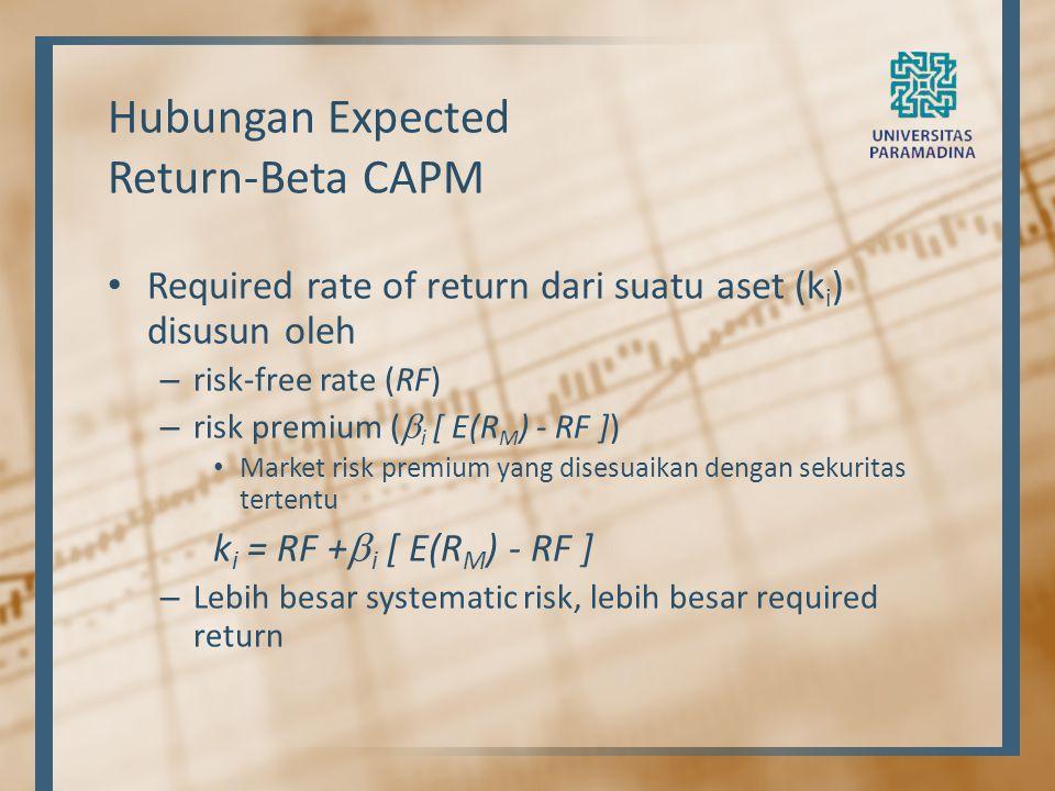Hubungan Expected Return-Beta CAPM