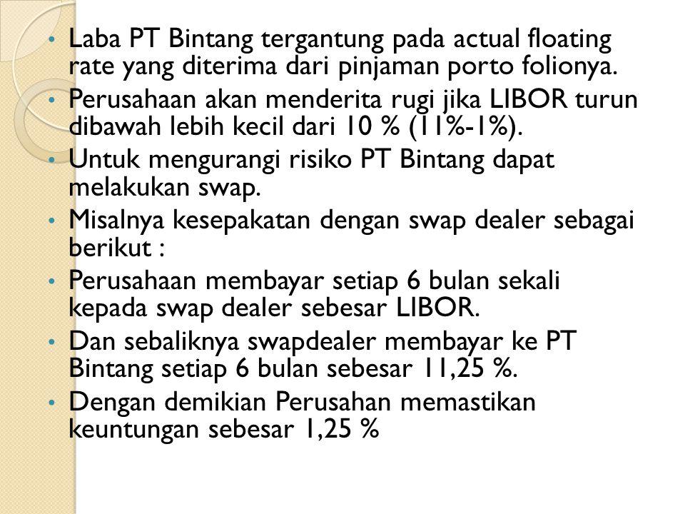 Laba PT Bintang tergantung pada actual floating rate yang diterima dari pinjaman porto folionya.