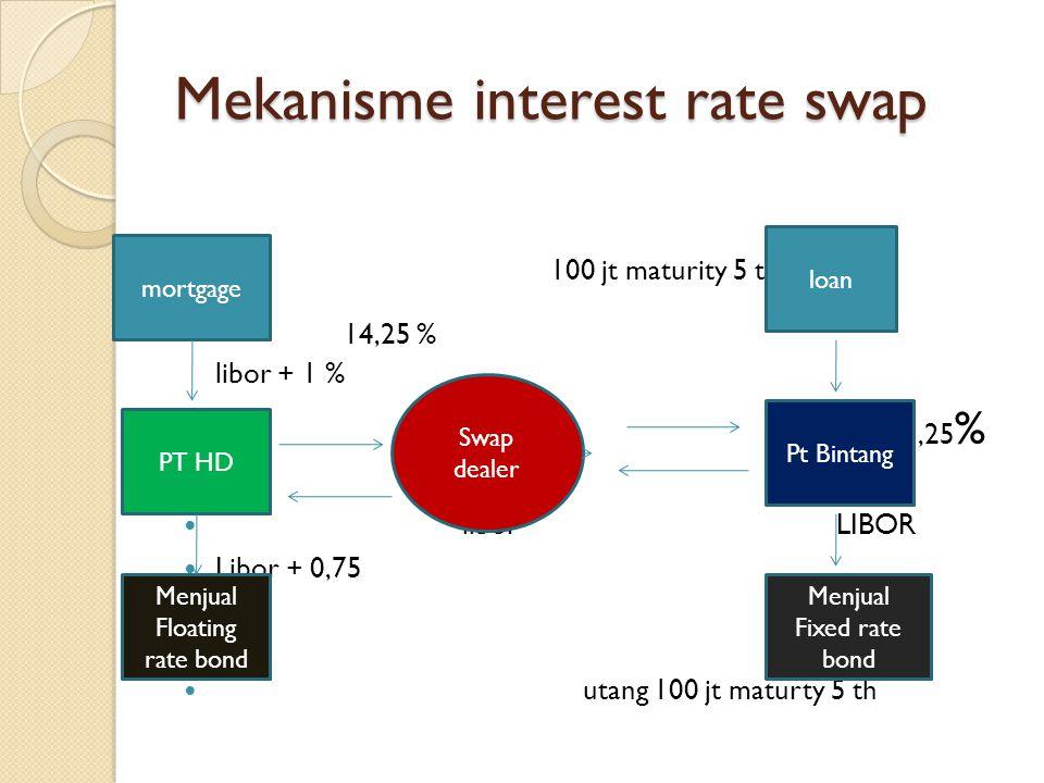 Mekanisme interest rate swap