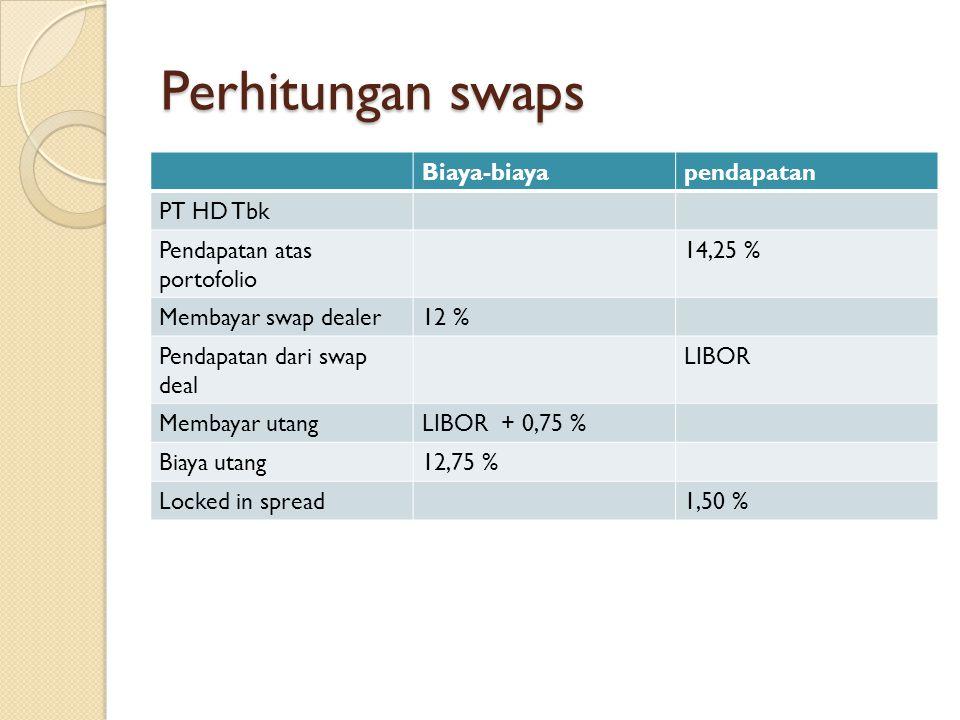 Perhitungan swaps Biaya-biaya pendapatan PT HD Tbk