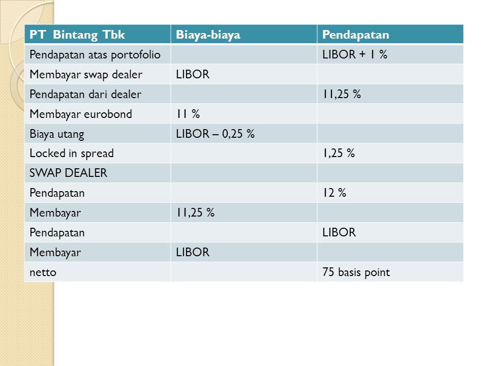 PT Bintang Tbk Biaya-biaya. Pendapatan. Pendapatan atas portofolio. LIBOR + 1 % Membayar swap dealer.