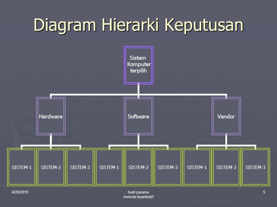 Diagram Hierarki Keputusan