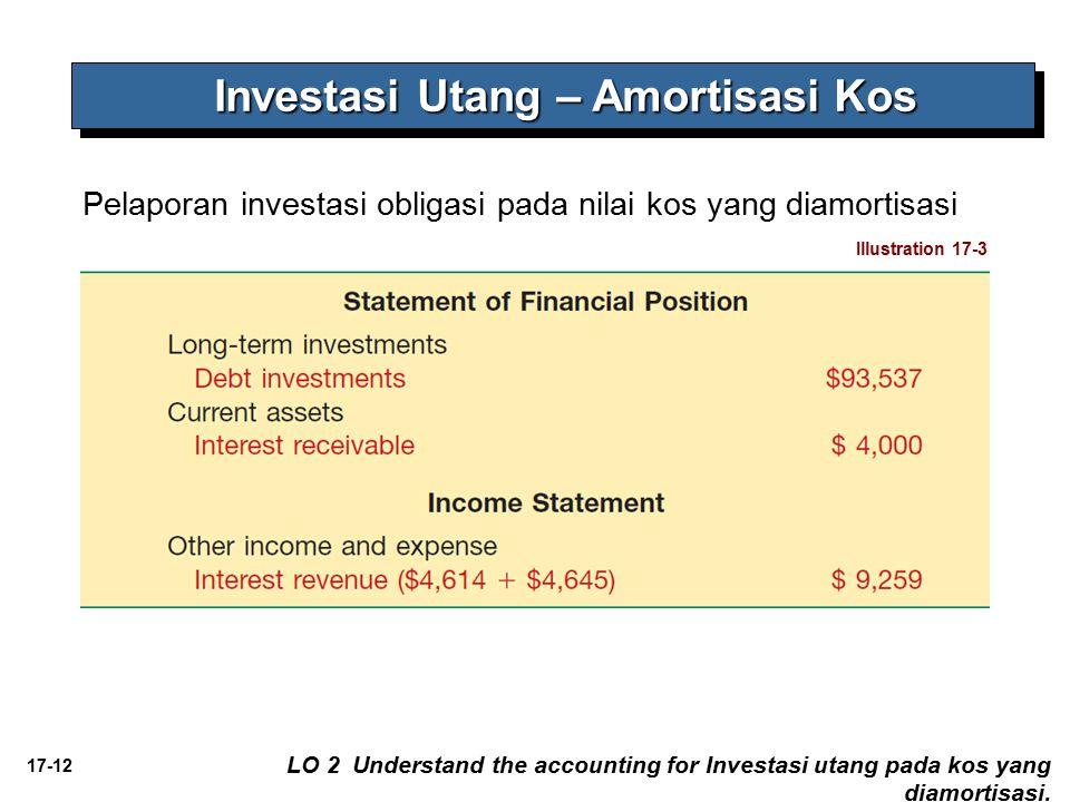 Investasi Utang – Amortisasi Kos