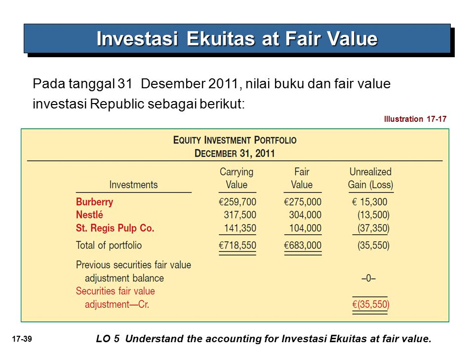 Investasi Ekuitas at Fair Value