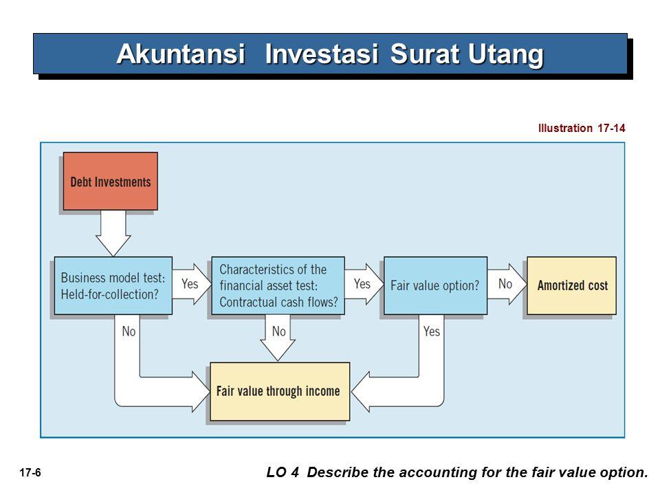 Akuntansi Investasi Surat Utang