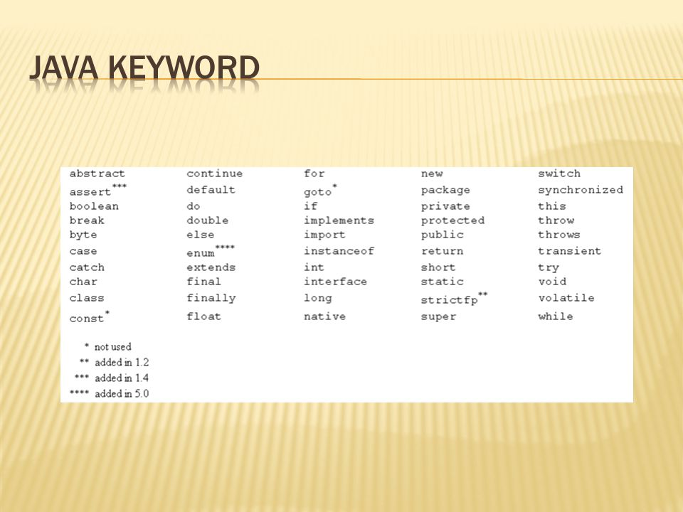 Java keyword