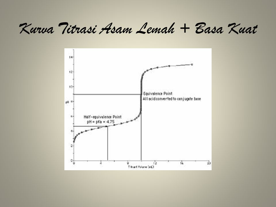Kurva Titrasi Asam Lemah + Basa Kuat