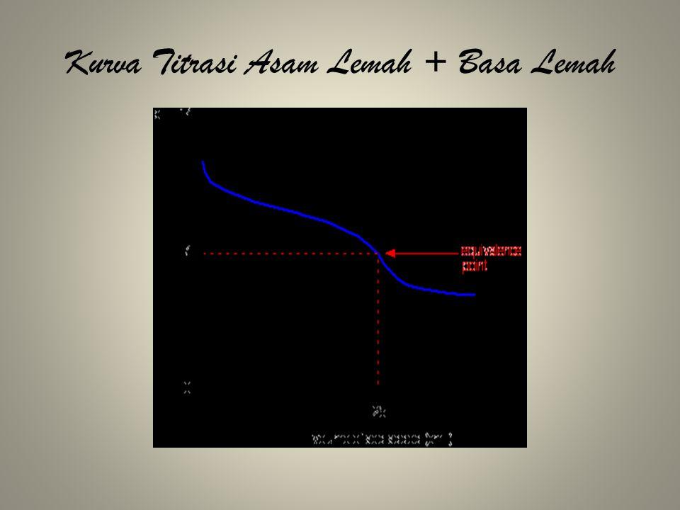 Kurva Titrasi Asam Lemah + Basa Lemah
