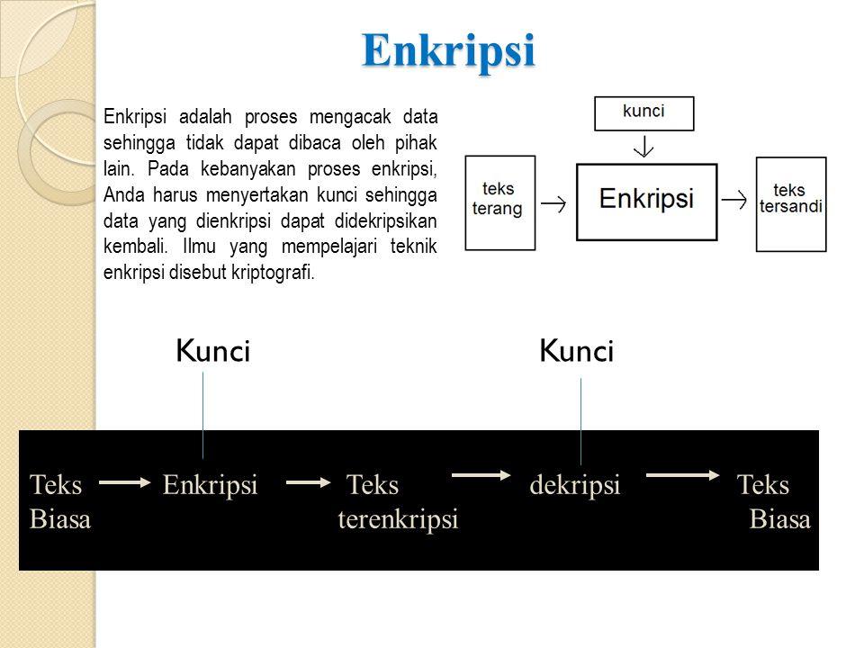 Enkripsi Kunci Kunci Teks Enkripsi Teks dekripsi Teks