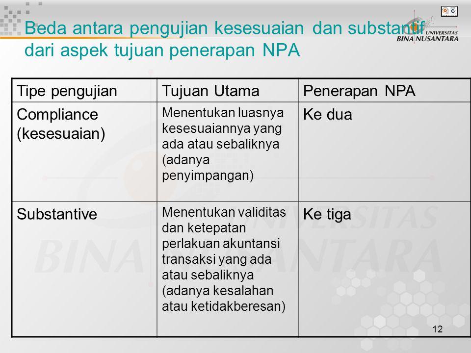 Beda antara pengujian kesesuaian dan substantif dari aspek tujuan penerapan NPA
