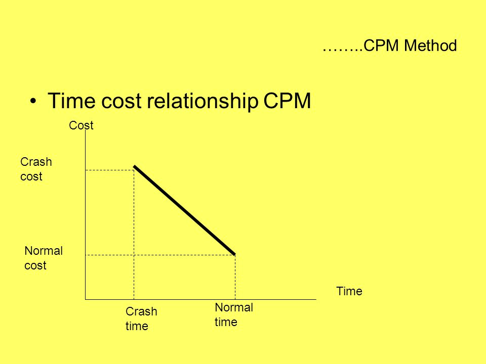 Time cost relationship CPM
