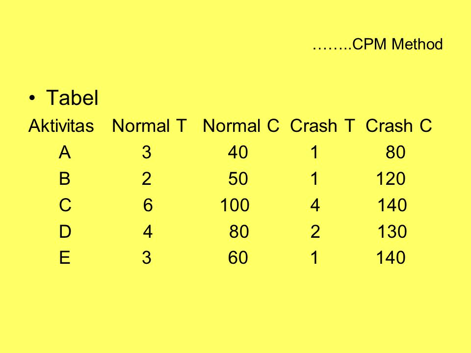 Tabel Aktivitas Normal T Normal C Crash T Crash C A 3 40 1 80